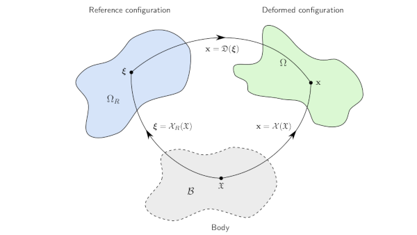 Interfaces and Boundaries in Physics Based Simulation of Solids and Fluids
